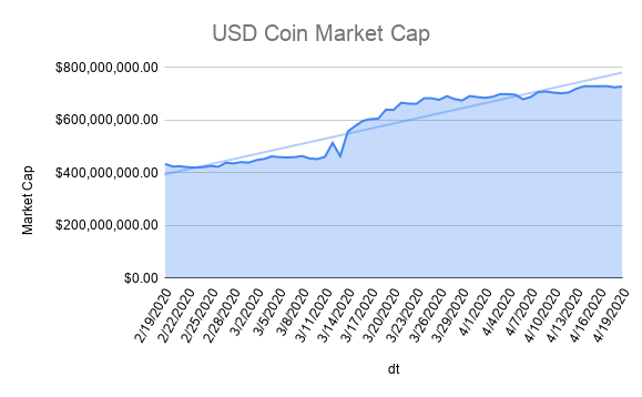 usd-coin-market-cap