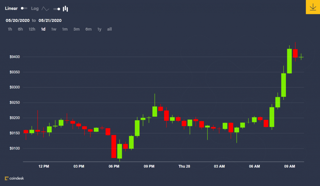 Bitcoin Price Tests $9.4K as Demand for Put Options Drops