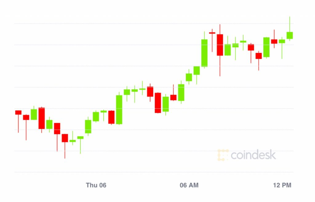 Market Wrap: Bitcoin Breaks $11,800; Ether Options Market Explodes