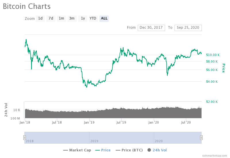 Do on-chain metrics show an overly bearish picture of the 2020 Bitcoin market?