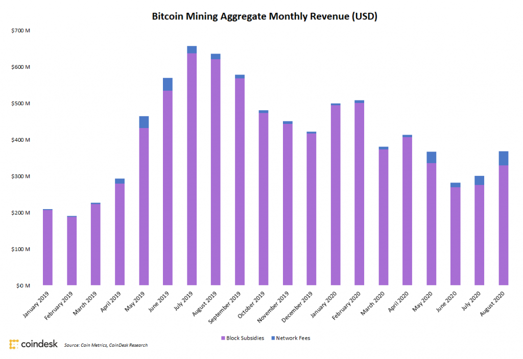 Bitcoin Miners Saw 23% Revenue Increase in August