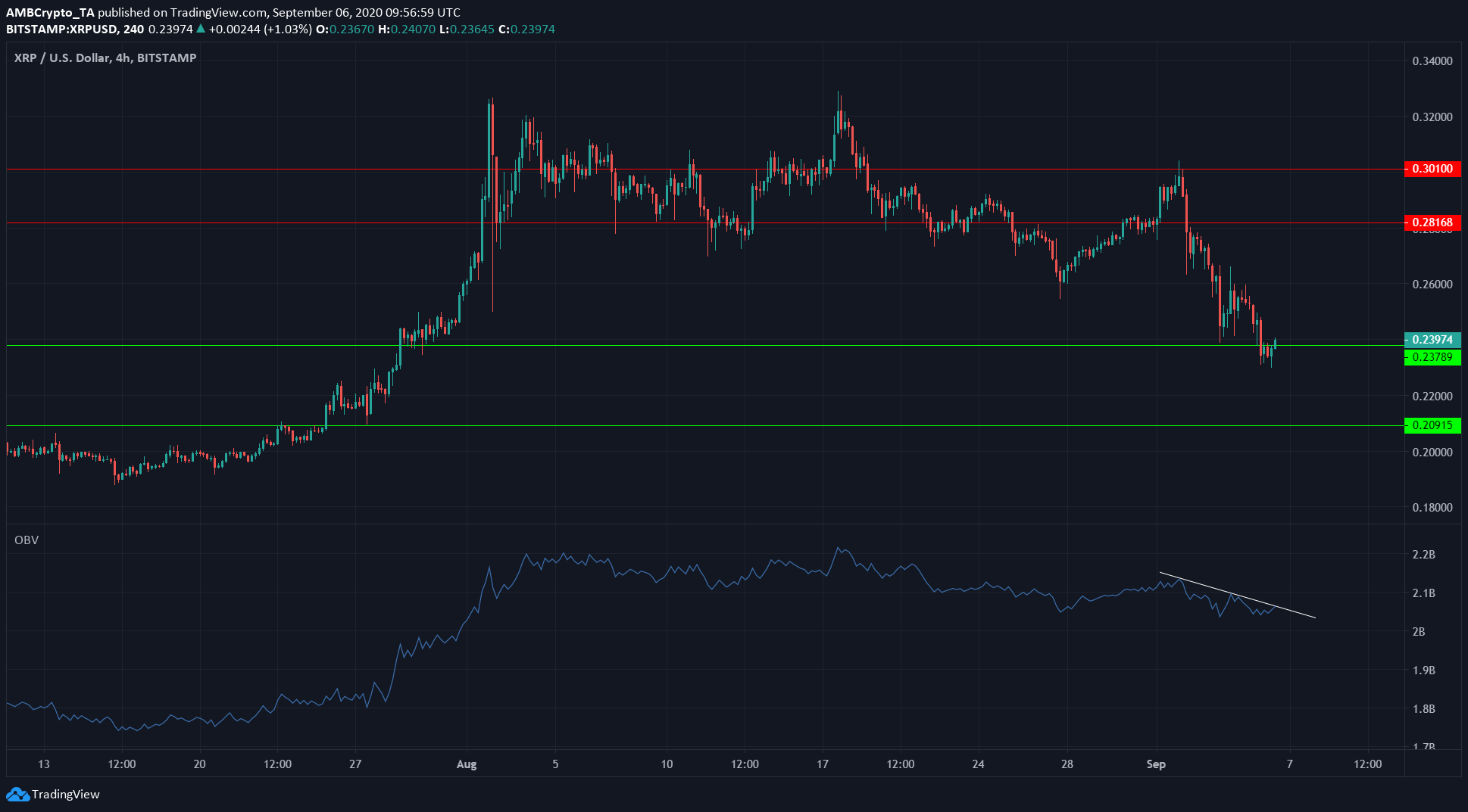 XRP, Dogecoin, Chainlink Price Analysis: 6 September