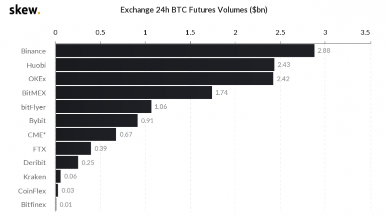 skew_exchange_24h_btc_futures_volumes_bn-1
