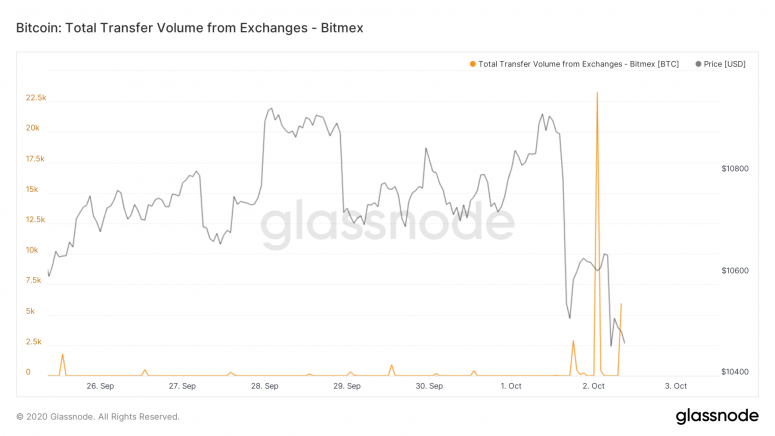 glassnode-studio_bitcoin-total-transfer-volume-from-exchanges-bitmex