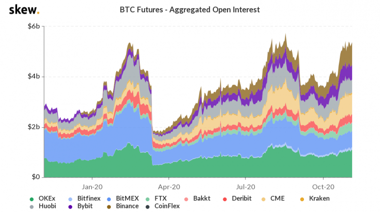 skew_btc_futures__aggregated_open_interest-25