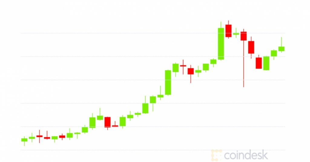 Market Wrap: Bitcoin Surpasses $15.3K; Ether Up 210% in 2020