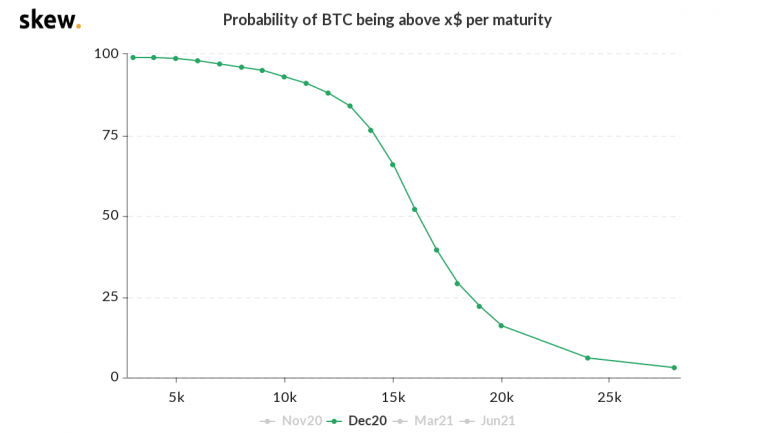 skew_probability_of_btc_being_above_x_per_maturity-8