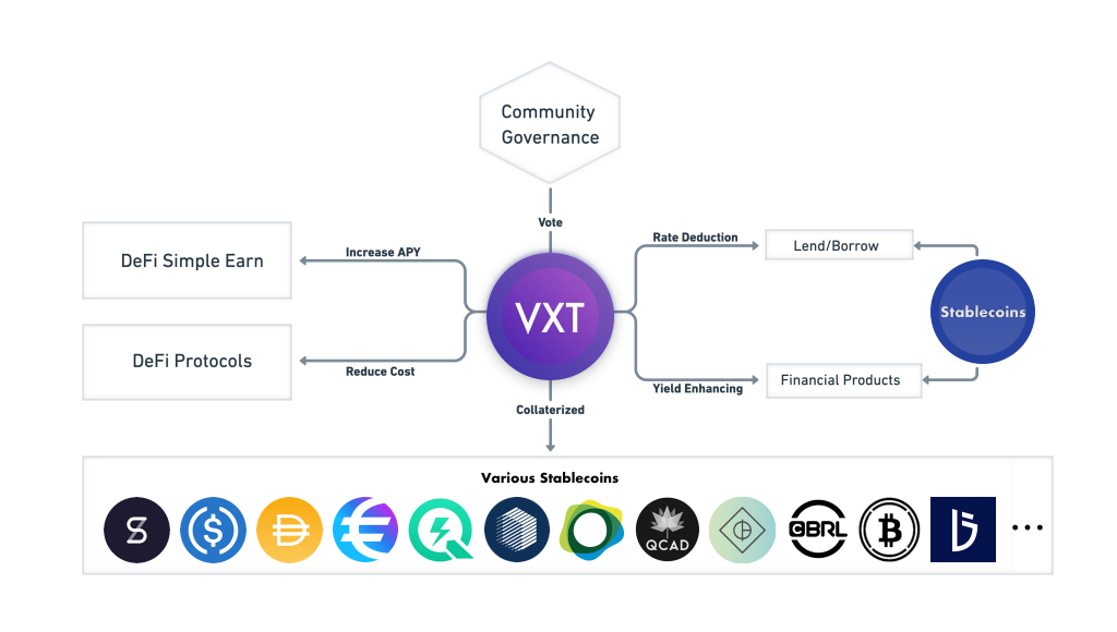 VXT token — The gateway token for global stablecoins and DeFi world – VXT Participation starts on Sep 14th