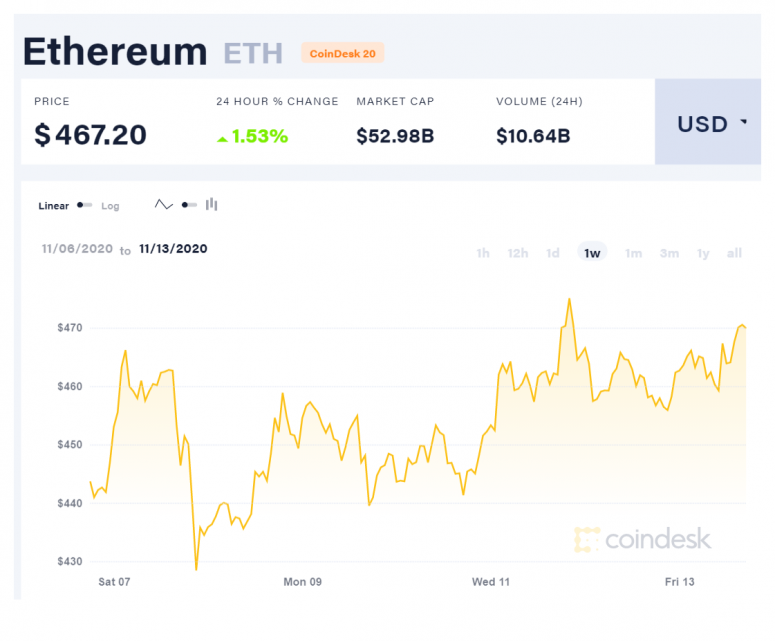 coindesk-eth-chart-2020-11-13-1