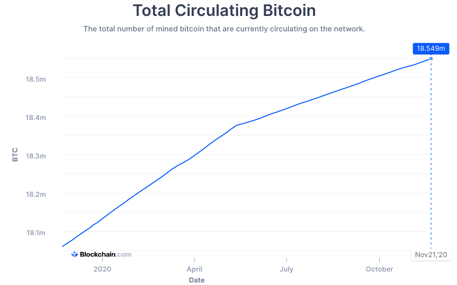 Why Bitcoin is still leaving exchanges