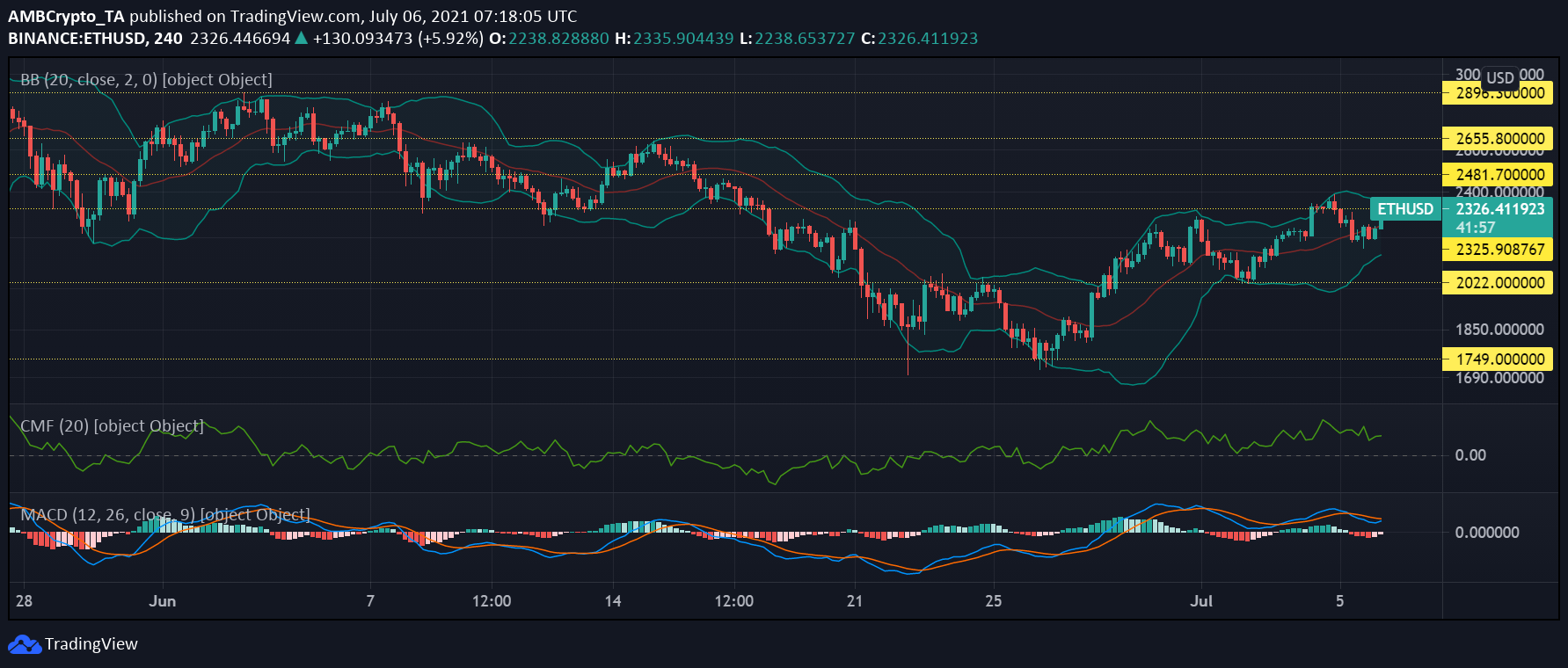 Ethereum, Polkadot and Chainlink Price Analysis: July 6